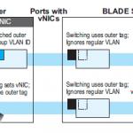 vNICS: Good Idea, Some Annoying Limitations