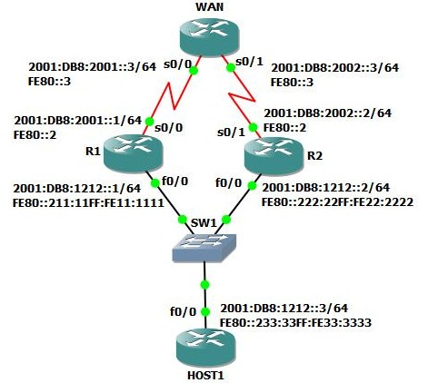 First Hop Redundancy Protocols in IPv6: HSRP + GLBP - Packet