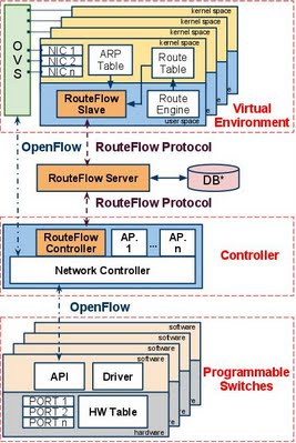 RF-Componentes-With-RouteFlowServer