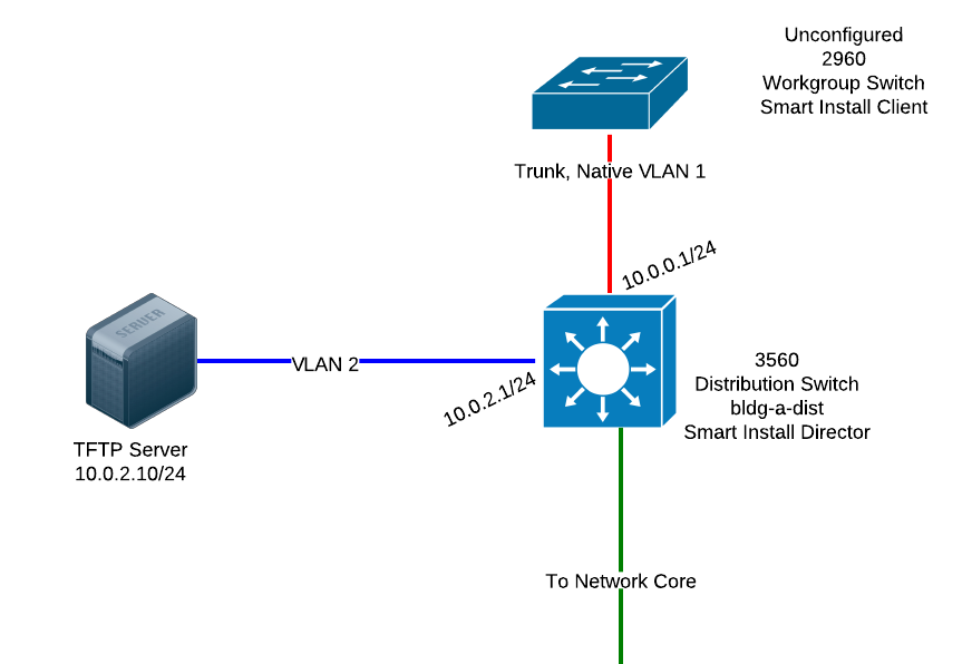 Cisco Smart Install - Install, Sync and Backup Workgroup Switches ...