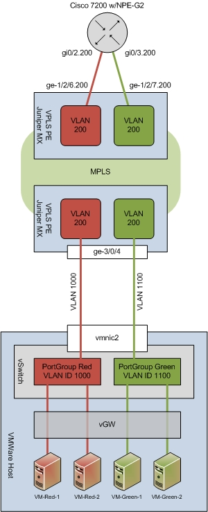 Secure multi-tenant VMWare, vGW, and VLAN Normalization