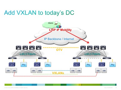 Show 66 - VXLAN and NVGRE with Ken Duda - Packet Pushers