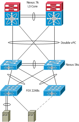 Cisco Nexus 2000: A Love/Hate Relationship - Packet Pushers