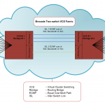 Understanding Brocade's ISLs and ECMP Just a Wee Bit More