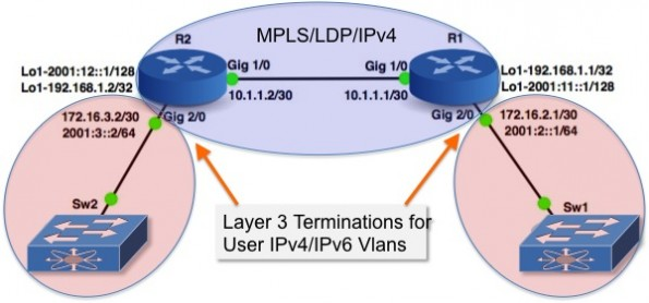 In the Lab: Review a few IPv6 Routing Protocols and