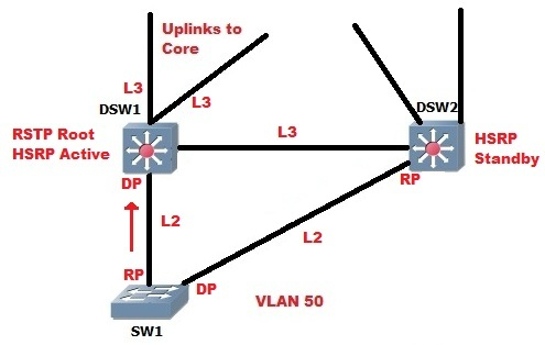 CCNP Studies: Configuring HSRP – Part Two - Packet Pushers