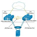 PQ Show 009 – Cisco Nexus Deep Dive Part 2.5 – Virtual Port-Channel Concluded