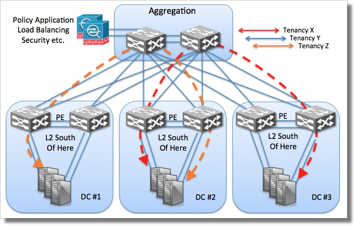 Uses of MPLS in the Enterprise and Data Center - Packet Pushers