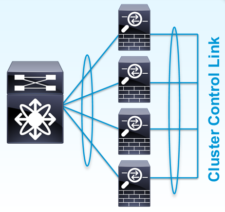 Cisco ASA 9 0 Clustering: Technical Highlights - Packet Pushers