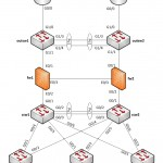 How to Draw Clear L3 Logical Network Diagrams