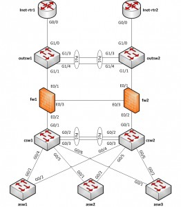 L2 Network Diagram
