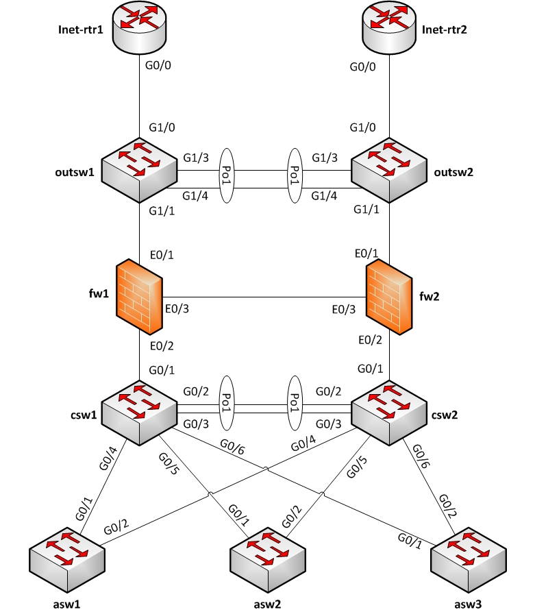 Network Diagram Tool That Supports Interface Labels Linux