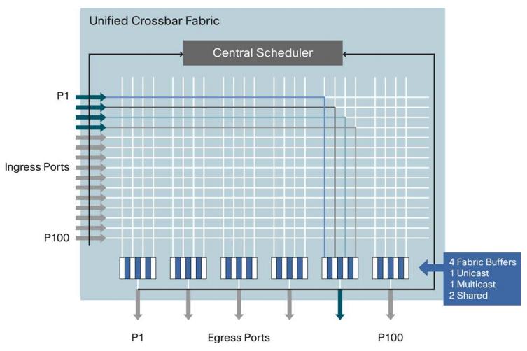 Cisco Nexus 5548 UCF