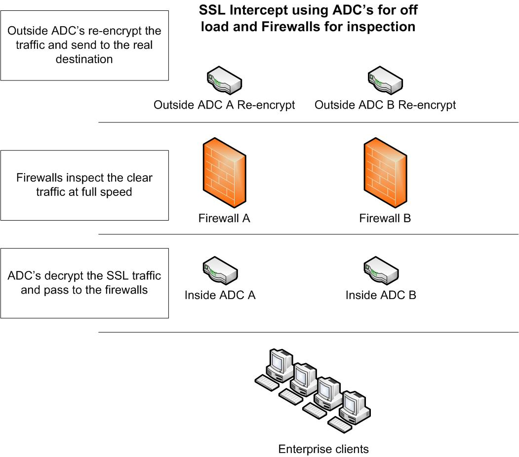 Using ssl intercept with adcs firewalls to inspect clean now when a enterprise client makes a ssl connection the inside adcs will terminate the ssl session by using a local certificate 1betcityfo Image collections