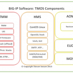 What The Heck Is F5 Networks' TMOS?