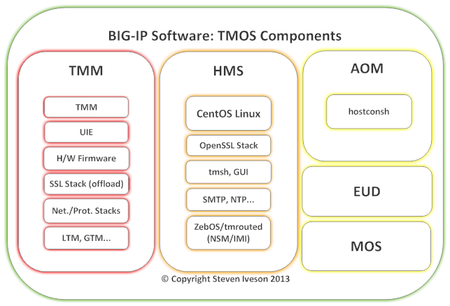BIG-IP Architecture - Software