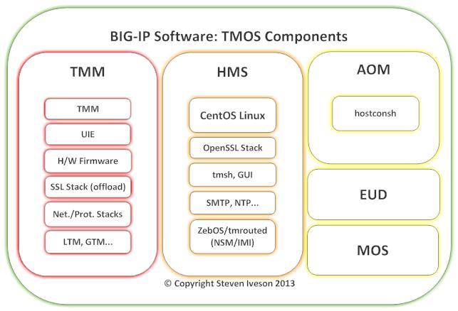 BIG-IP Architecture - Software