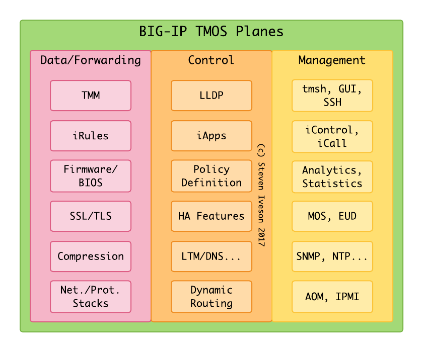 BIG-IP TMOS Software Component Planes