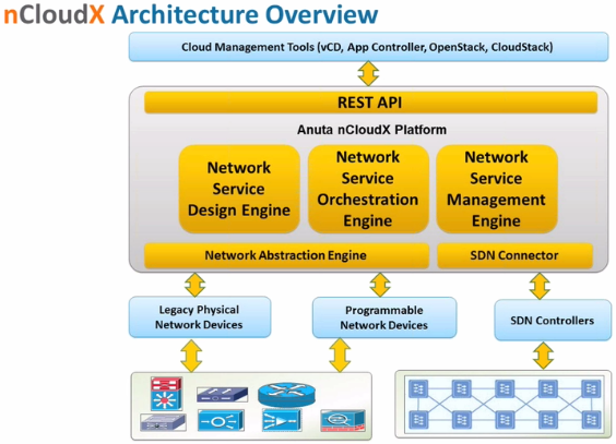 Show 143 anuta networks demonstrates ncloudx controller sponsored thecheapjerseys Image collections