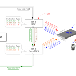Centec V330: My Kind of OpenFlow Switch