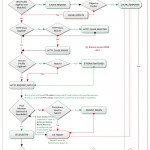 F5 Networks iRule Event Order – HTTPS/SSL – Client & Server Side