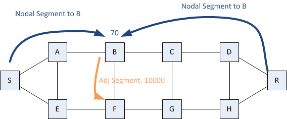 Introduction to Segment Routing - Packet Pushers