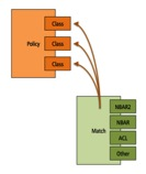 how-does-qos-work-table-2-1