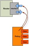 how-does-qos-work-table-2-2