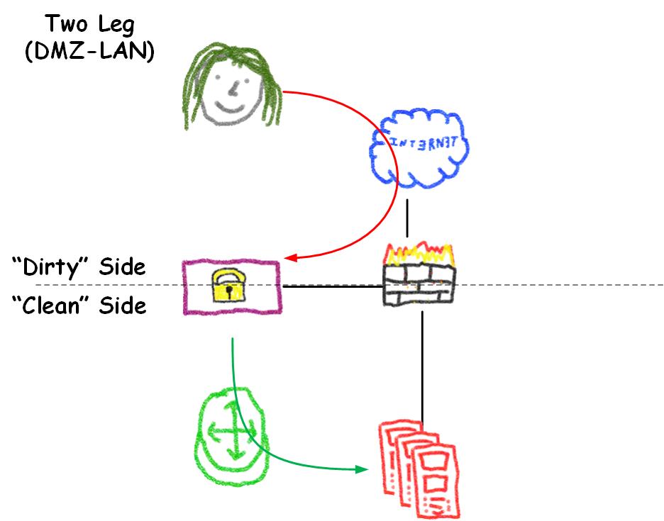 Two Legged (DMZ-LAN)