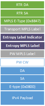 Entropy Label