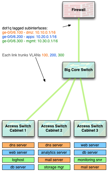 Layer 2 Network Diagram