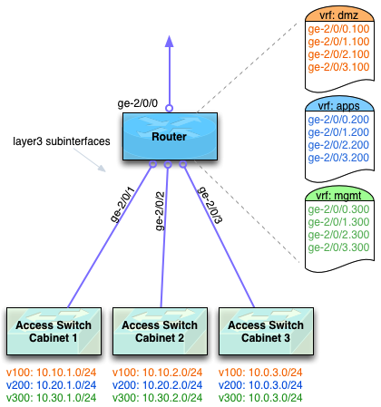 Layer 3 Diagram shows connectivity from Router to downstream access switches