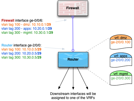 Layer 3 Diagram shows routing between Firewall and downstream Router