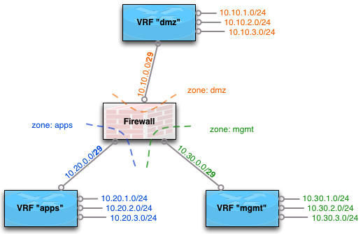 Using Vrfs To Maintain Security Zones In An Layer 3 Datacenter