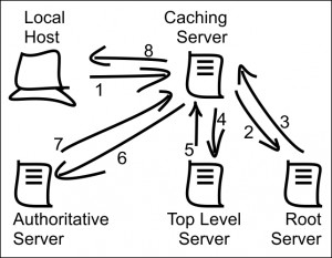 HTIRW: The Business Side of DNS (1) - Packet Pushers