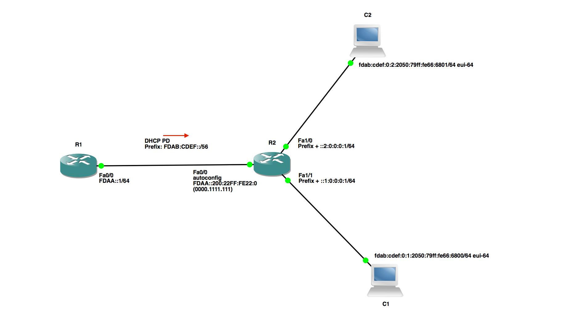 IPv6 at Home - Prefix Delegation - Packet Pushers