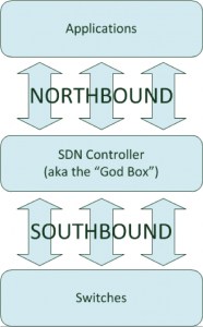 north-south-controller