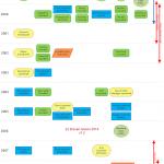 A History of Load Balancing