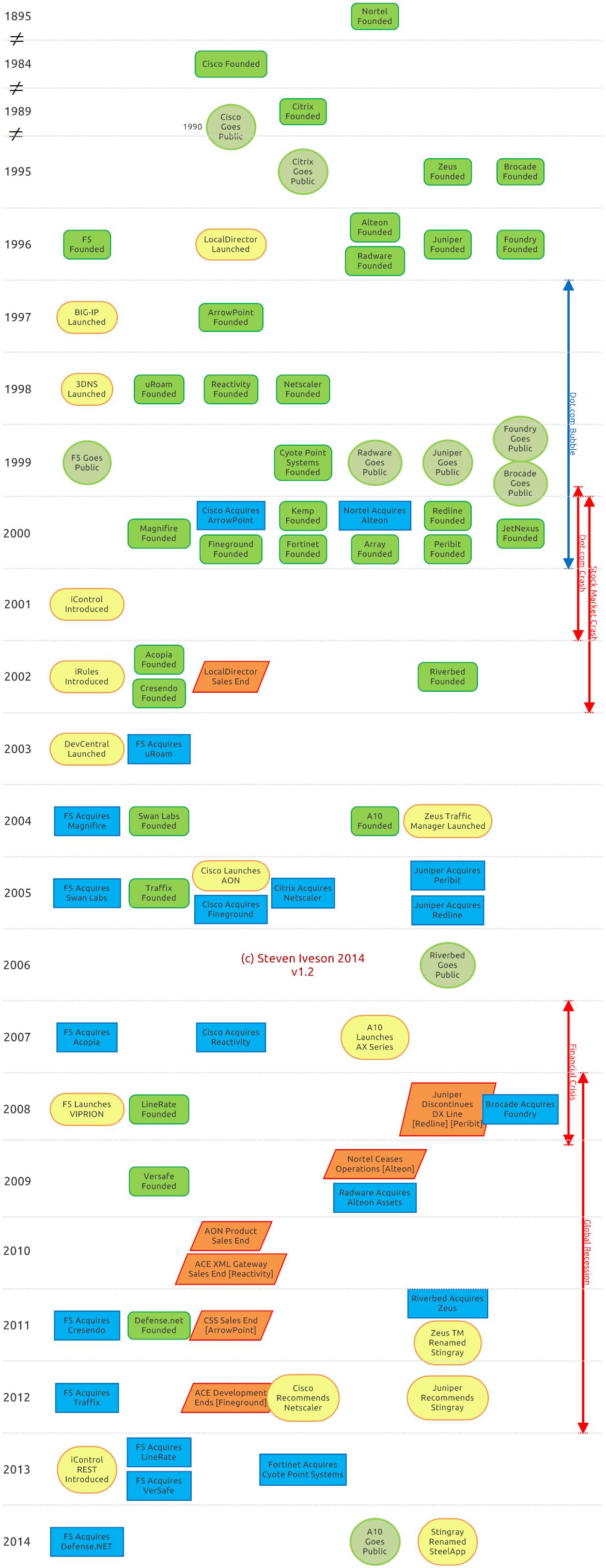 A History of Load Balancing - Companies