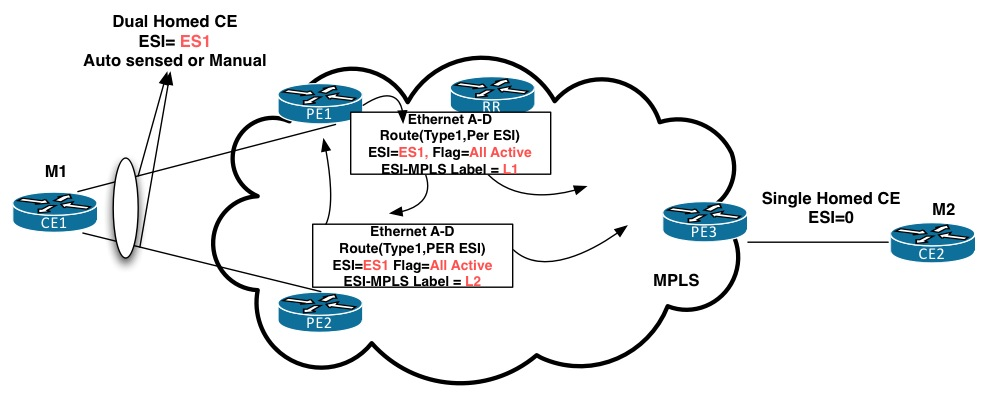 EVPN: Intro to next gen L2VPN - Packet Pushers