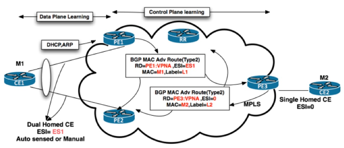 EVPN: Intro to next gen L2VPN - Packet Pushers