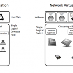 SDN, Network Virtualization and Hypervisors