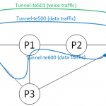 Policy-based Tunnel Selection (PBTS) on Cisco IOS-XR