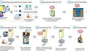 OpenFlow Network Lifecycle with TTPs taken from the ONF site.