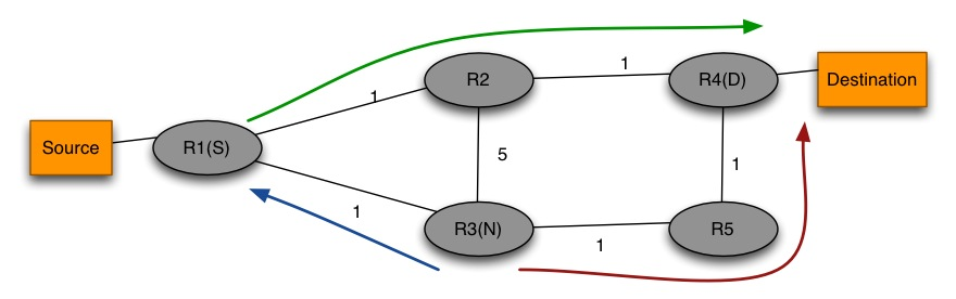 IP FRR Fig.2
