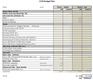 CCIE Route-Switch sample budget