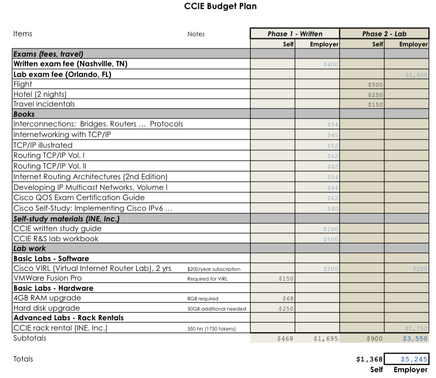 CCIE sponsorship proposal example Packet Pushers – Budget Proposal Template Word