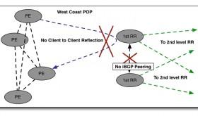 BGP RR Fig.10