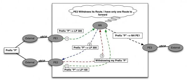 BGP RR Fig.11
