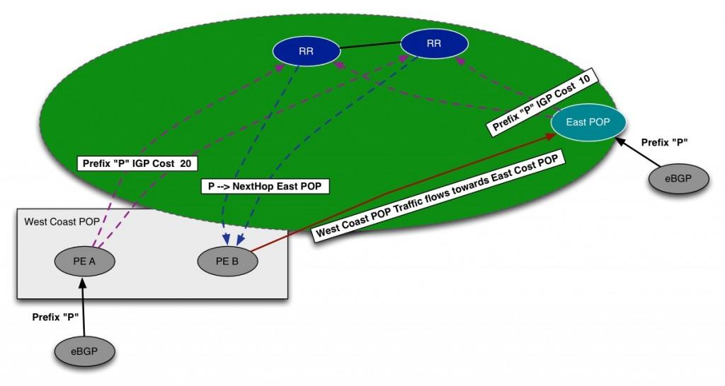 BGP RR Design - Part 1 - Packet Pushers